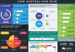 how-australians-give